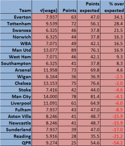 wages table