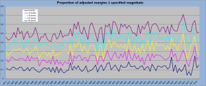 Adjusted margins